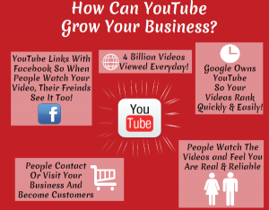 Youtube infographic Digital Agency Gibraltar